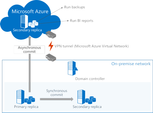 SQL Azure Disaster Recovery
